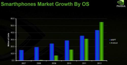 Nvidia 更預測,至 2012 年時,採用 Android 平台的手機,市場佔有率將會超越採用 Microsoft 手機平台的手機,可見 Android 前景一片光明。