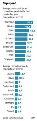 internet_speed_2501