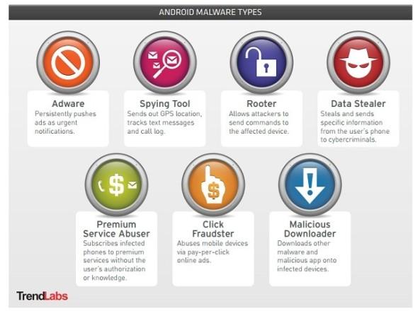 androidmalwaretypes
