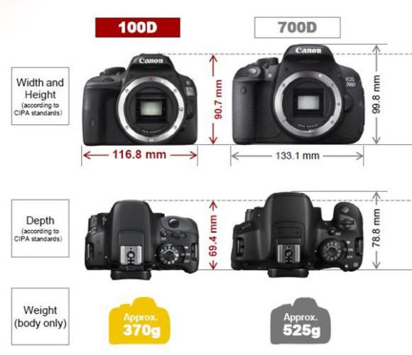 d100-d700-comparison_reference