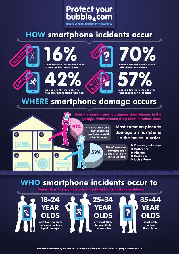 382432-infographic-smartphone-incidents