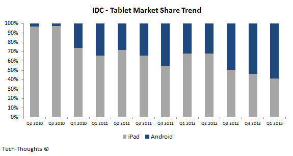 IDC+-+Tablet+Market+Share