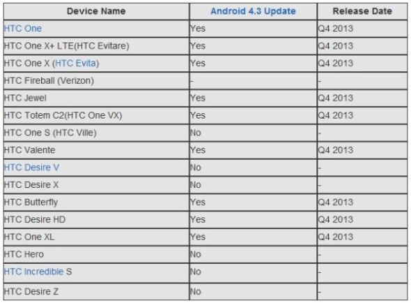 Questionable-HTC-device-list-for-Android-4.3-Jelly-Bean-update