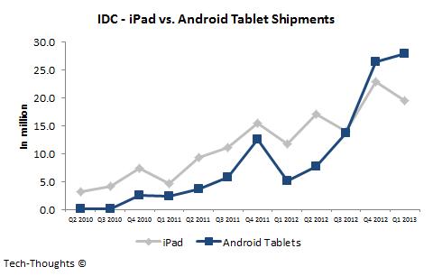 iPad+vs.+Android+Tablet+Shipments