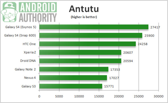 HTC-One-vs-Galaxy-S4-benchmarks