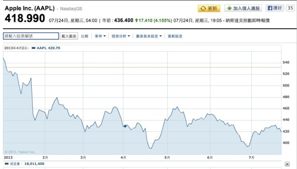 Apple_Inc._股票圖表___AAPL_互動圖表_-_雅虎財經