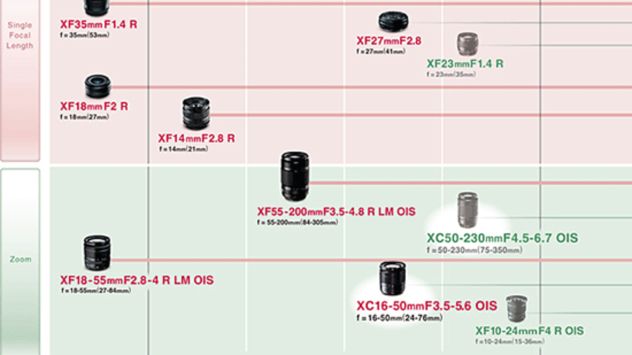Roadmap 更新!Fujifilm 將會推出新款50-230mm 變焦長鏡| 香港UNWIRE HK