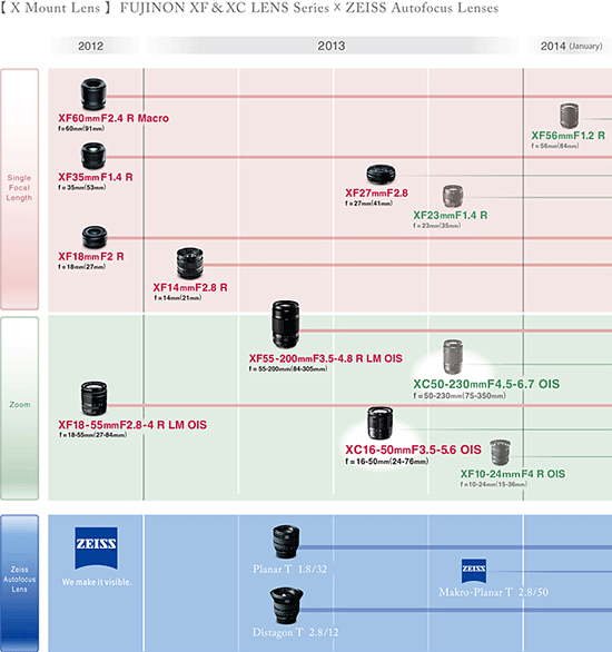 Fuji-X-mount-lens-roadmap