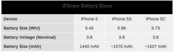 AnandTech___Apple_Increases_iPhone_5C_and_5S_Battery_Sizes_relative_to_iPhone_5