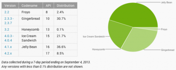 Android-Platform-Distribution-Numbers-for-August-640x257