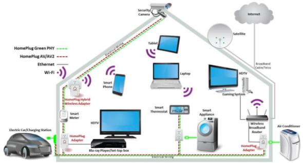 HomePlug-diagram_610x328