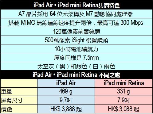 air vs mini