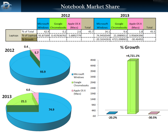 PC_2013_Market_Share_NPD_Notebooks_Wide