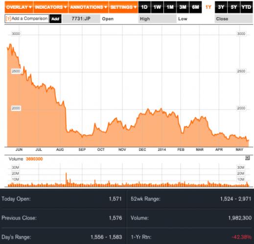 Nikon-Corp-stock-chart-550x529