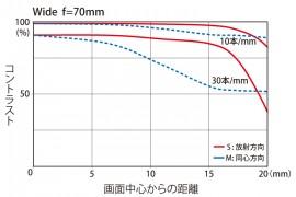 Tokina-AT-X-70-200mm-f4-PRO-FX-VCM-S-lens-MTF-chart-2-270x180