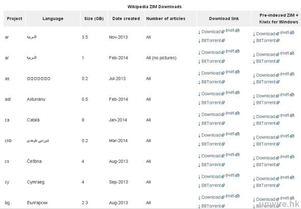 2014-07-31 16_43_28-Wikipedia in all languages - Kiwix_wm