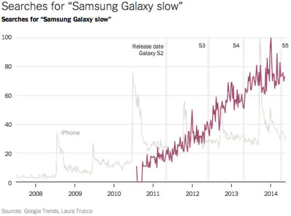 samsung-galaxy-slow-google-trends-nyt-2