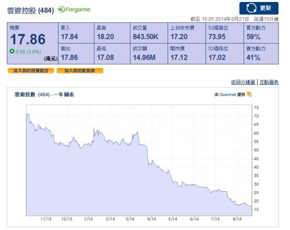 2014-08-22 00_36_11-Quamnet.com 香港股票恆生指數報價及圖表
