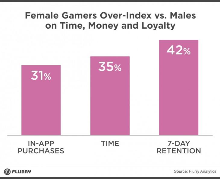 研究發現女生比男生更沉迷玩手機遊戲