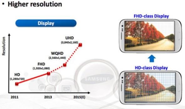 Samsung 曾閎開過手機螢幕像素的發展路線圖
