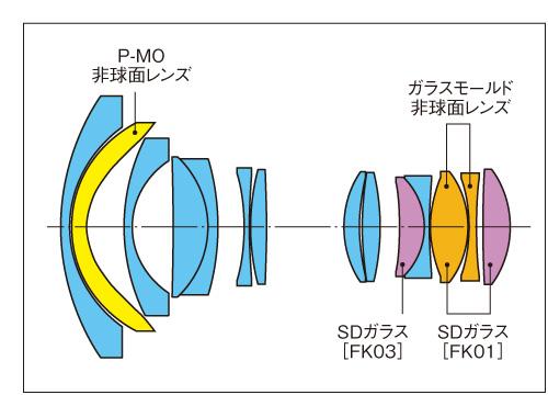 Tokina-AT-X-11-20mm-f2.8-PRO-DX-lens-design