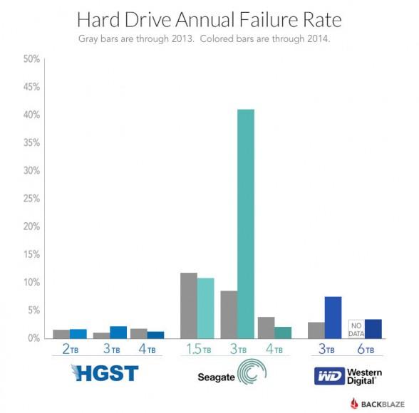 blog-drive-failure-by-manufacturer1