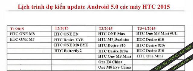 htc-update-chart-rumored-640x236