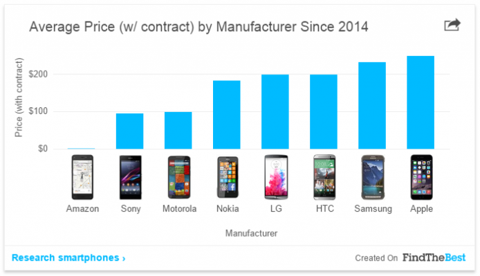 2015-02-04 16_00_13-The State of the Smartphone War in 8 Charts