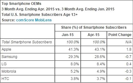 2015-06-07 00_58_41-comScore Reports April 2015 U.S. Smartphone Subscriber Market Share - comScore,