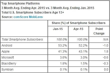 2015-06-07 00_58_51-comScore Reports April 2015 U.S. Smartphone Subscriber Market Share - comScore,