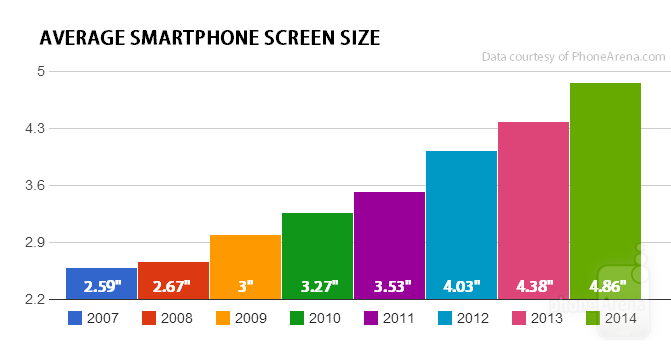 自 2007 iPhone 面世後,電話的熒幕開始越來越大