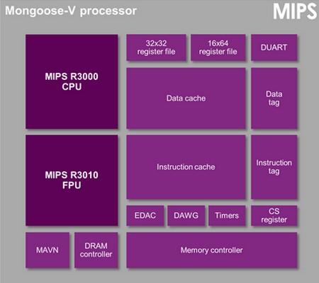 整個處理器的架構