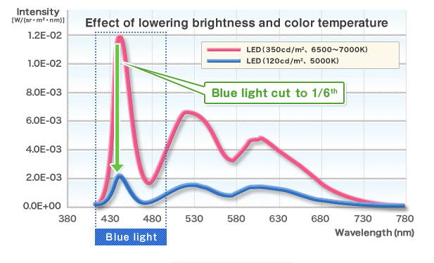 減低光度及色溫可以有效減低藍光的輸出