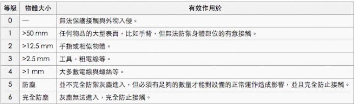 防塵等級說明(來源:維基百科)