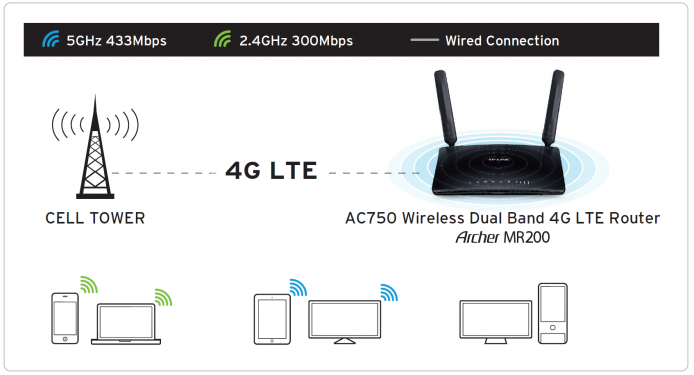 TP-LINK_Archer MR200_Typical Network Connection