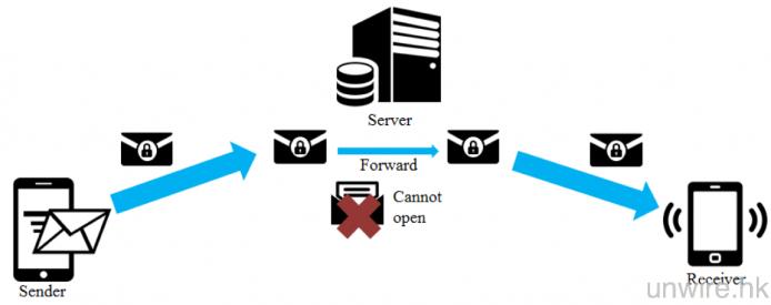 LINE 的 Letter Sealing 功能則可以令訊息由頭至尾都加密,而且只有收發兩方才有解密金鑰,免去了被伺服器內的駭客攻擊的危險。