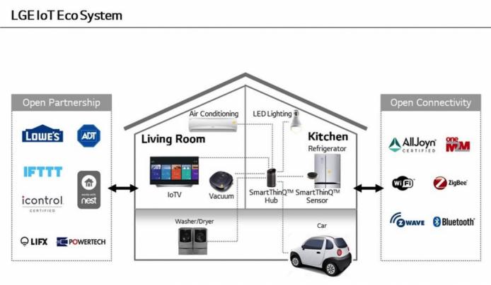 LG-IoT-Ecosystem-1024x596