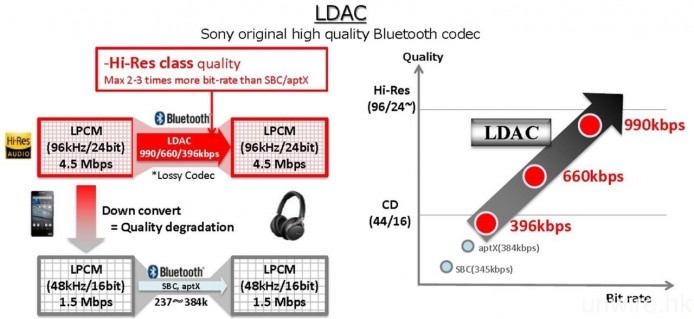 Sony 自家的 LDAC 編解碼,就更進一步支援 24bit/96kHz Hi-Res Audio 無線串流,合乎該品牌力谷高清音樂的發展方向。