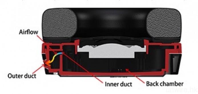 單元後的腔室加入雙重擋板,用作加強隔音兼改善低頻。