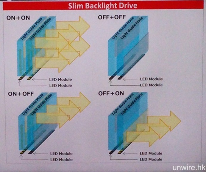 X9300D 採用的 Slim Backlight Drive 背光驅動技術原理解構圖。