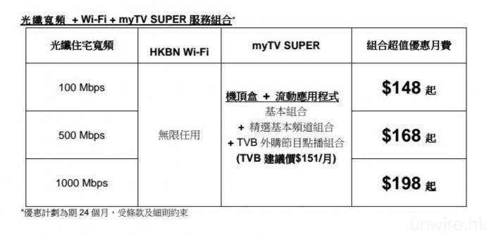 至於今日香港寬頻公布的光纖寬頻 + myTV SUPER 服務組合,月費詳情如圖,需簽約 24 個月。據香港寬頻方面表示,未來該公司亦會為現有客戶就著 myTV SUPER 推出續約優惠,詳情有待公布。