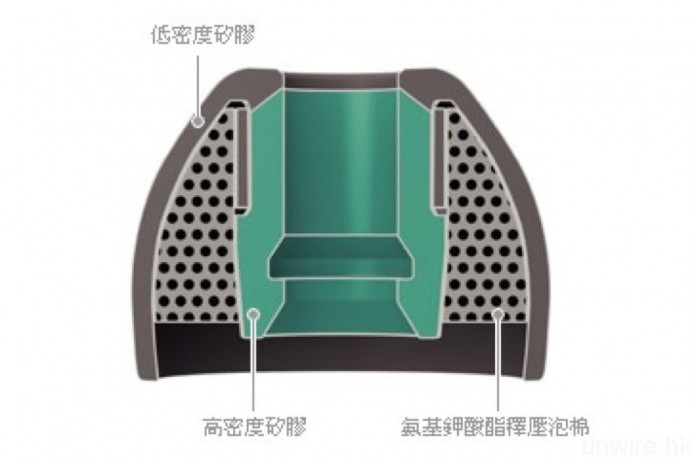 Sony 就在旗下的入耳式耳機,配搭混合矽膠耳塞及噪音隔離耳塞,前者外圍是低密度矽膠,而導管則用上高密度矽膠,從而增加密閉度及舒適度