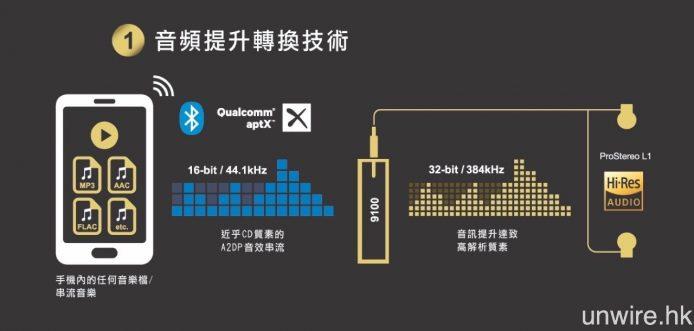 MusicClip 9100 在接收藍牙聲音訊號之後,會作 32bit/384kHz 升頻處理,然後驅動耳機輸出聲音。