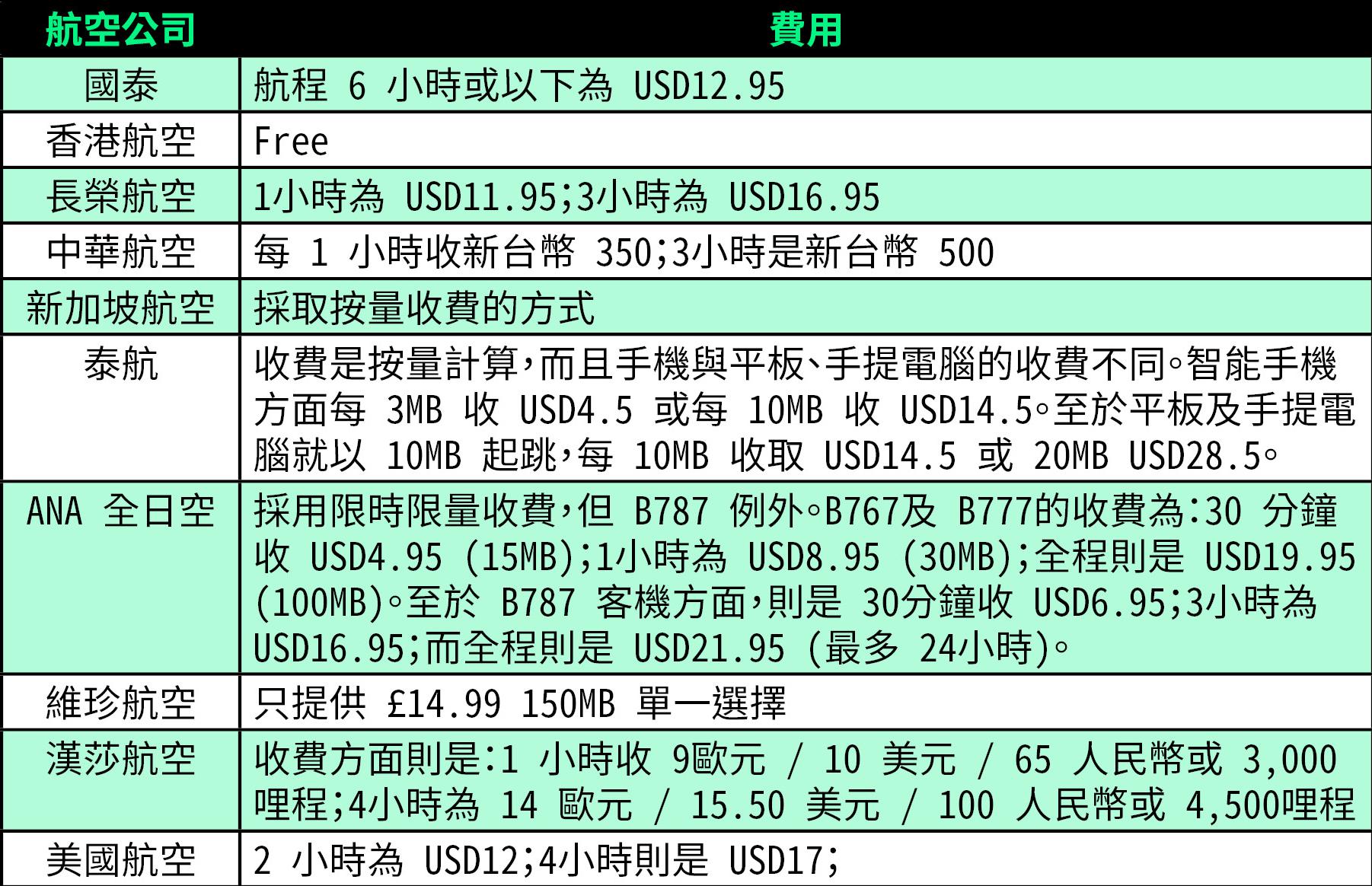 高空上照玩 Facebook 打卡 ! 10 大航空公司全新「飛機 WiFi」收費表