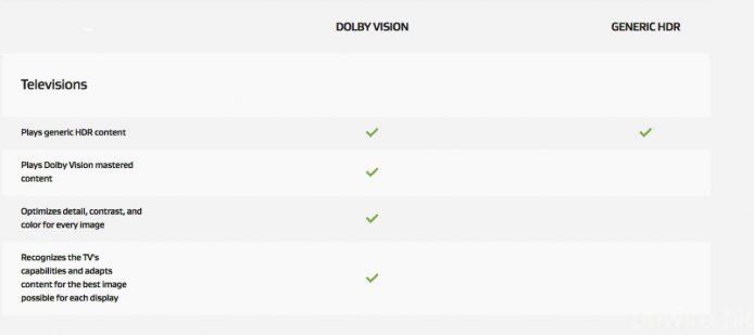 Dolby 官方表明支援 Dolby Vision 的電視機,亦將會對應播放 HDR-10(Generic HDR)內容。