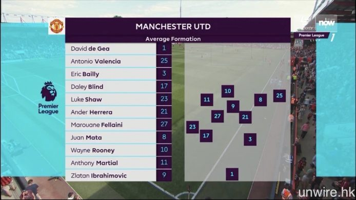 半場期間賽會官方提供之深度統計數據,以至球隊及教練在球場準備的情況,在今屆英超中都能夠看得更多。
