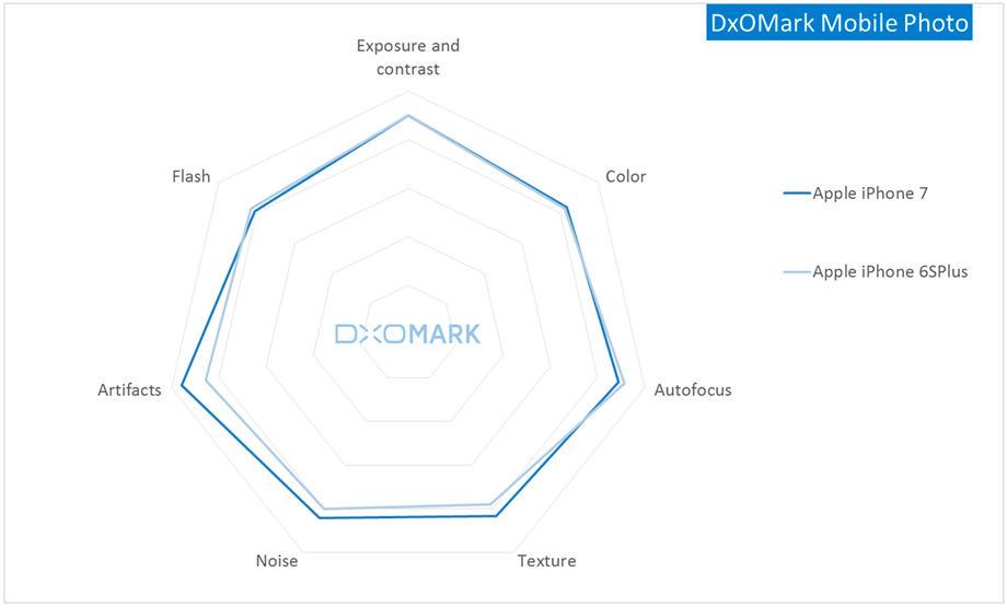 dxomark-mobile-photo