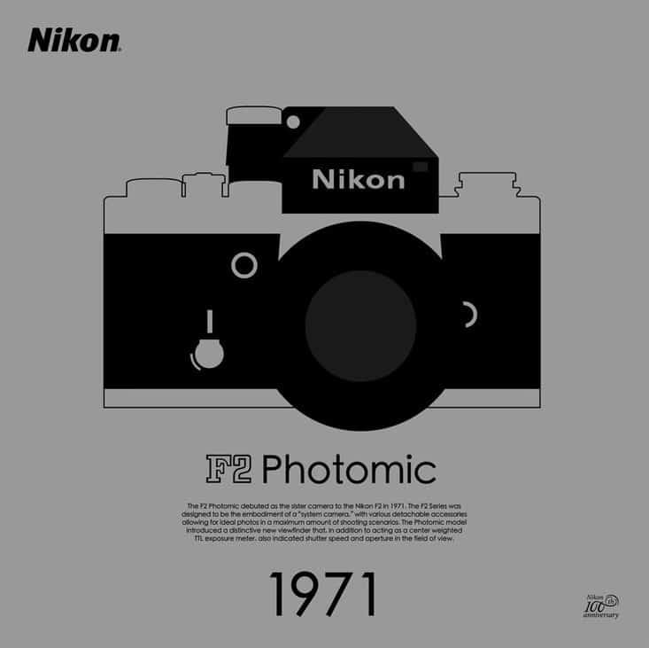 Nikon 推出 100 週年限量版海報