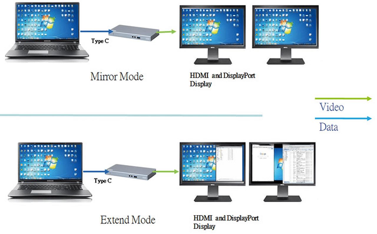 普通電腦都可以有雙輸出 ATEN USB-C 多功能 Docking 支援 4K 輸出