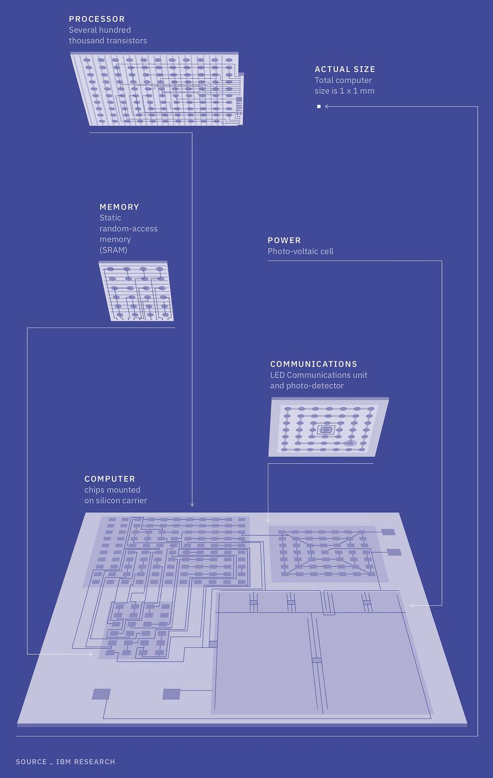 IBM 推全球最小電腦 比一粒岩鹽更細